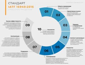 инфографика IATF